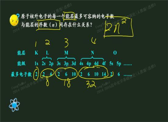 钾的原子结构示意图核外电子为 2 8 8 1,而铁的原子结构示意图为2 8
